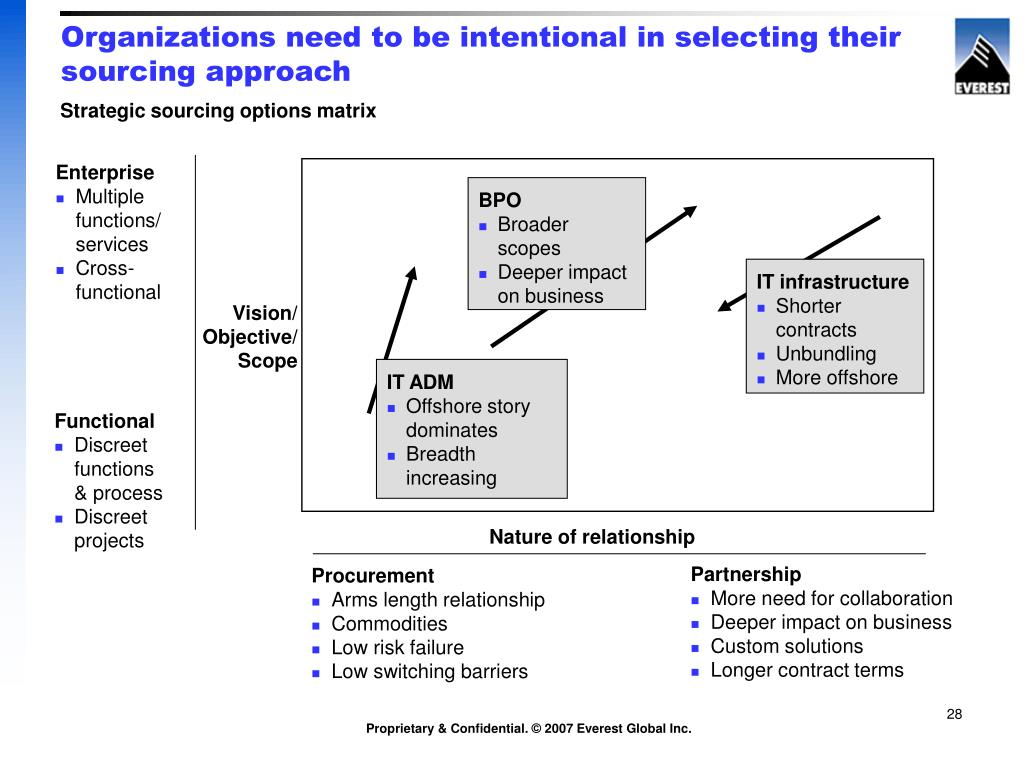 Organizations need to be intentional in selecting their sourcing approach