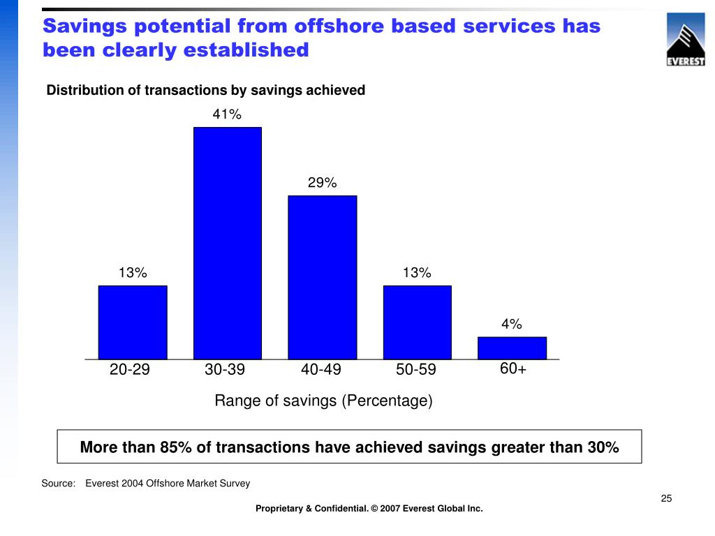 Savings potential from offshore based services has been clearly established