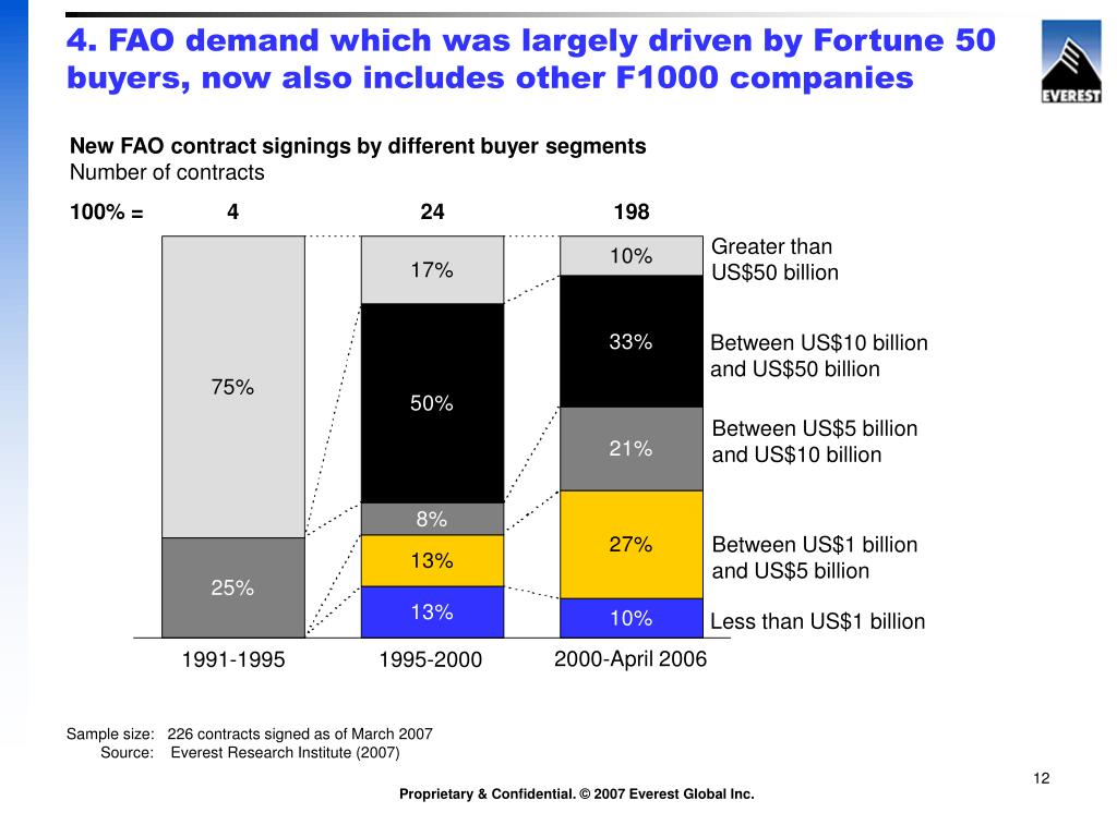 4. FAO demand which was largely driven by Fortune 50 buyers, now also includes other F1000 companies