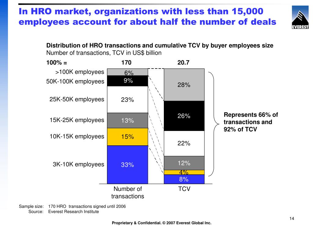 In HRO market, organizations with less than 15,000 employees account for about half the number of deals