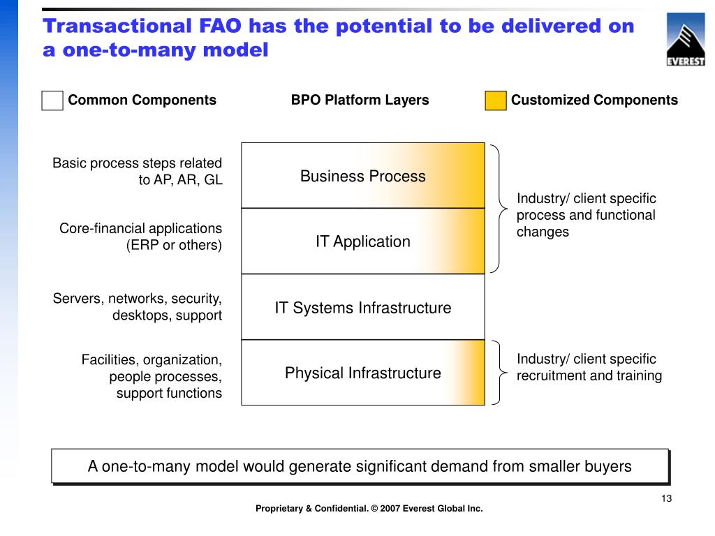 Transactional FAO has the potential to be delivered on a one-to-many model