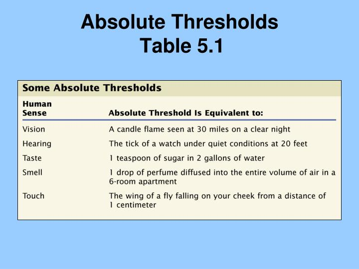 Absolute Thresholds
