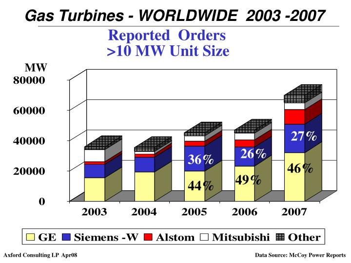 Gas Turbines - WORLDWIDE  2003 -2007