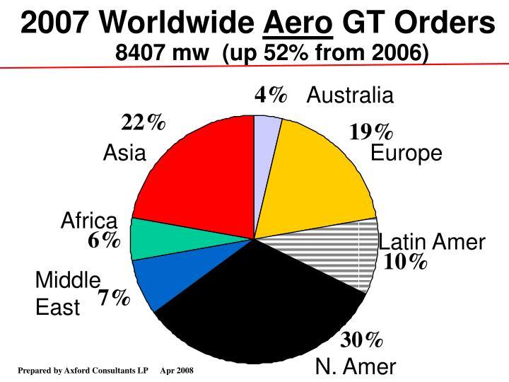 2007 Worldwide