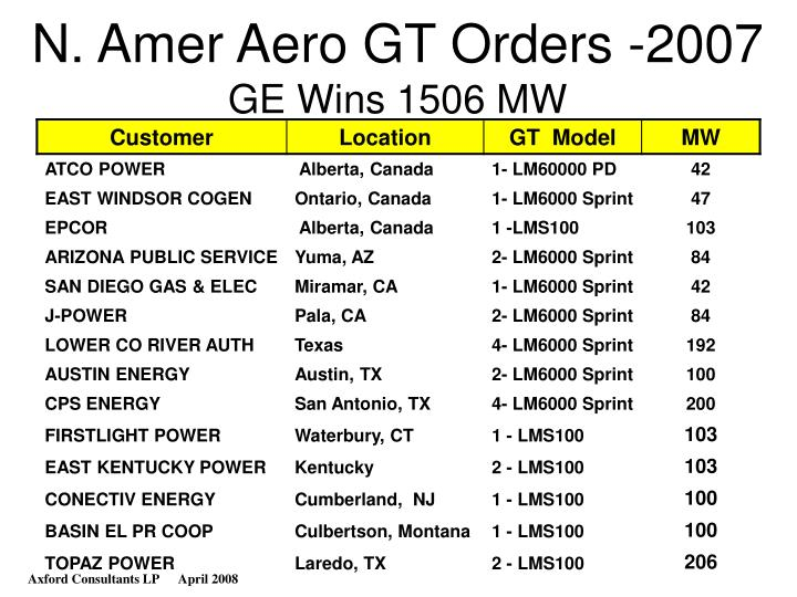 N. Amer Aero GT Orders -2007