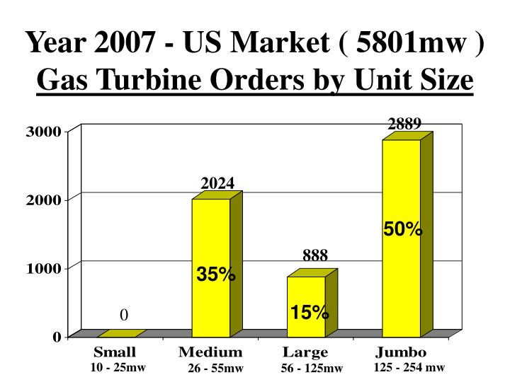 Year 2007 - US Market ( 5801mw )