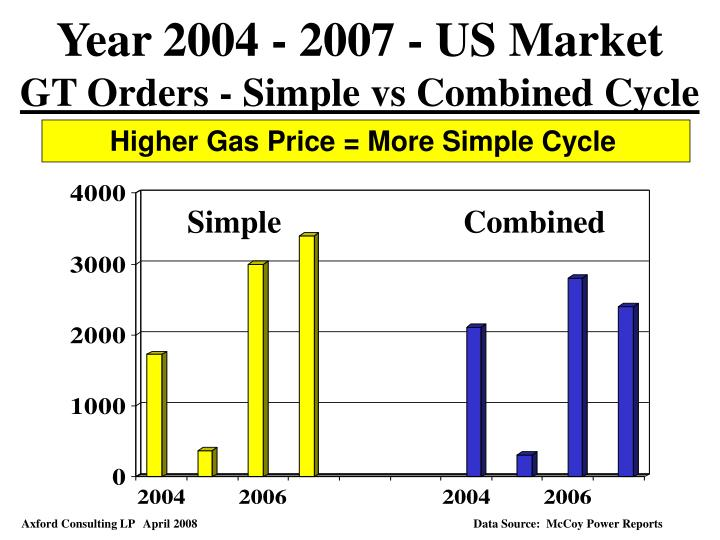 Year 2004 - 2007 - US Market