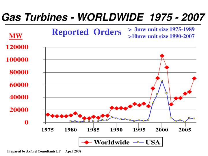 Gas Turbines - WORLDWIDE  1975 - 2007