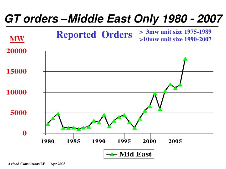 GT orders –Middle East Only 1980 - 2007