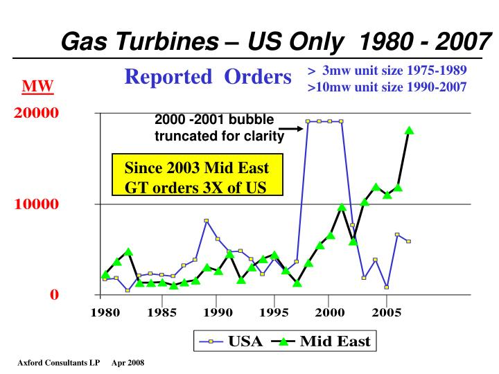 Gas Turbines – US Only  1980 - 2007