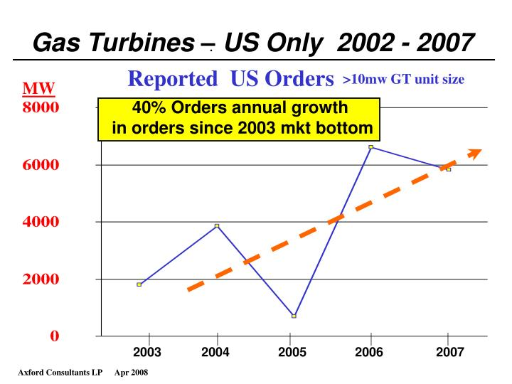 Gas Turbines – US Only  2002 - 2007