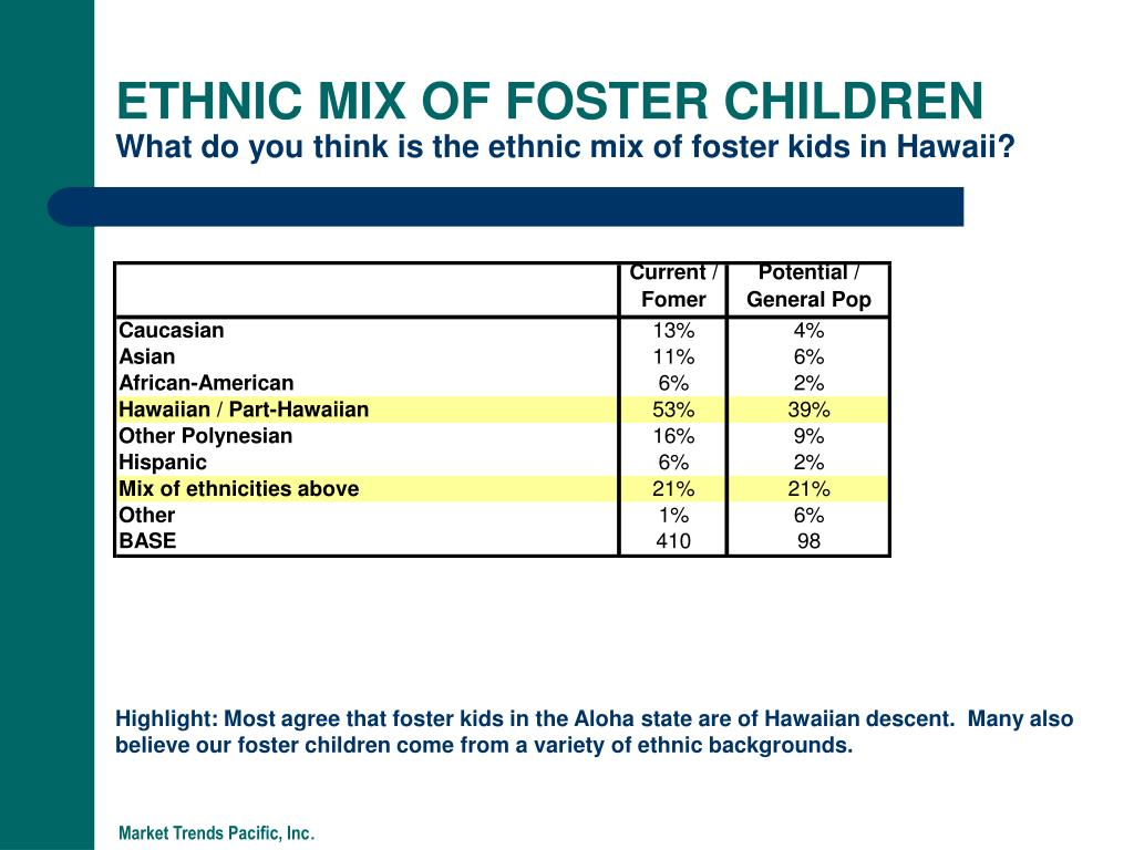 ETHNIC MIX OF FOSTER CHILDREN