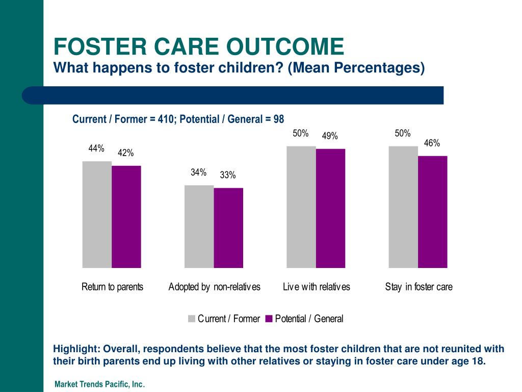FOSTER CARE OUTCOME