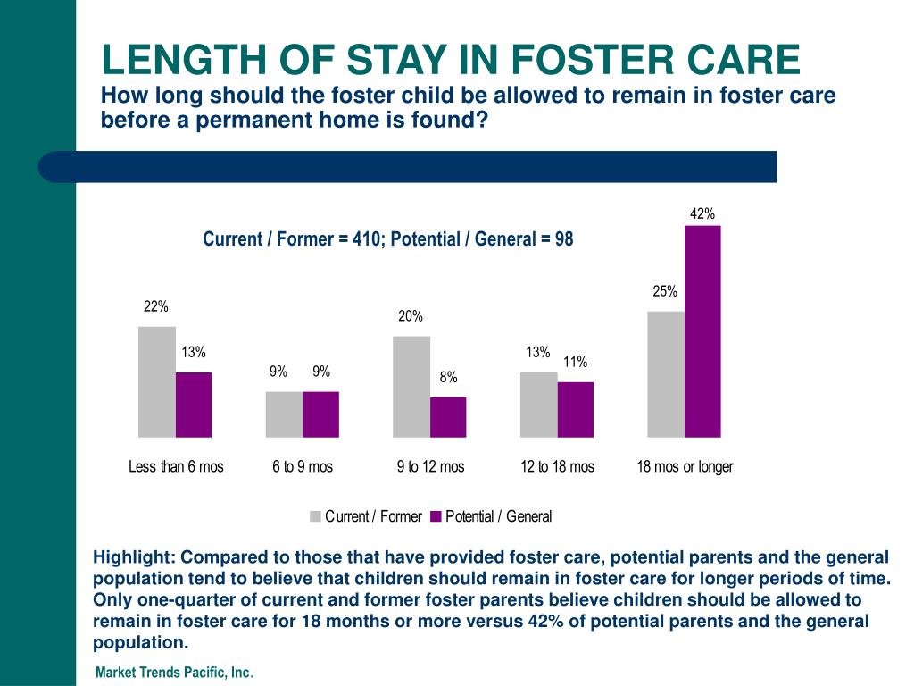 LENGTH OF STAY IN FOSTER CARE