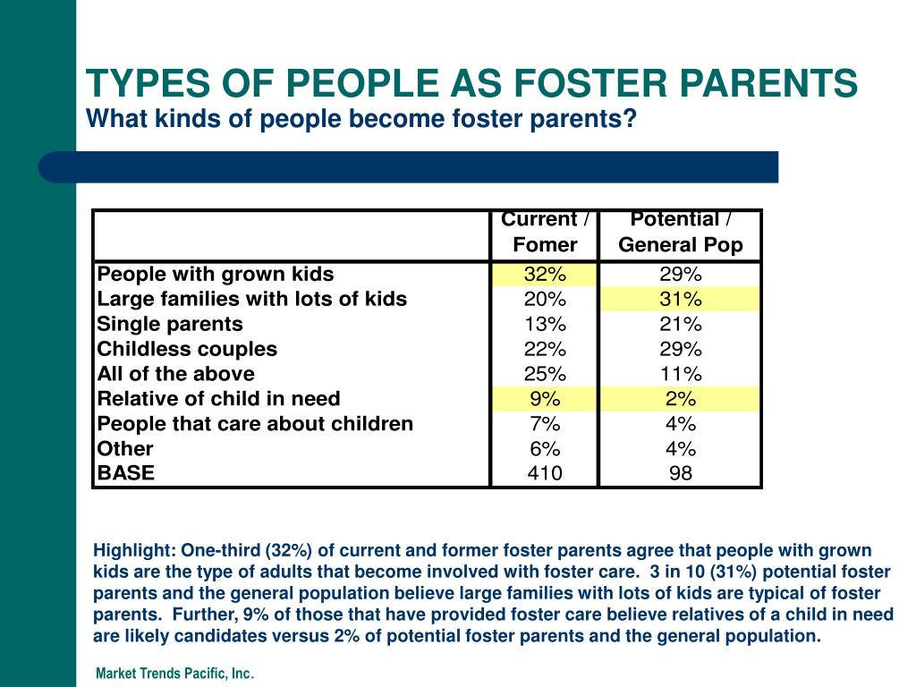 TYPES OF PEOPLE AS FOSTER PARENTS
