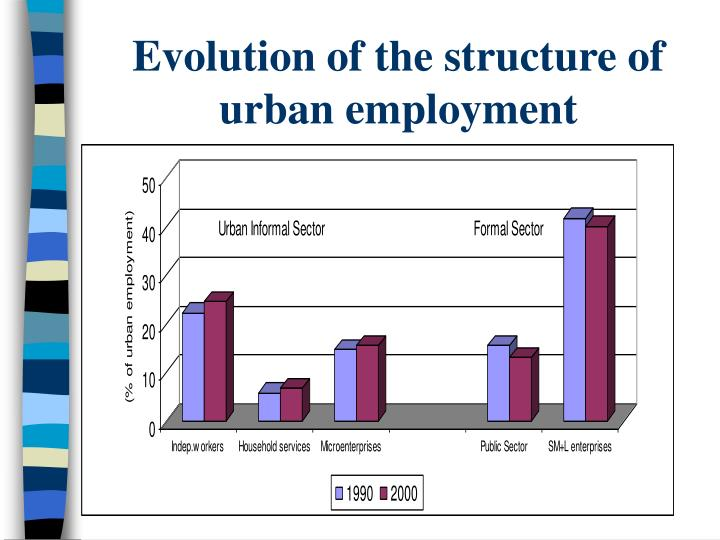 Evolution of the structure of urban employment