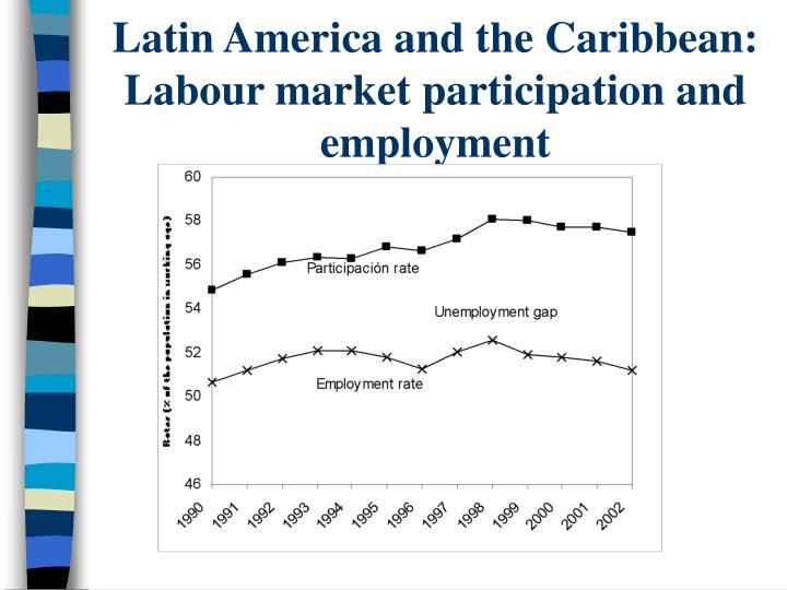 Latin America and the Caribbean: Labour market participation and employment