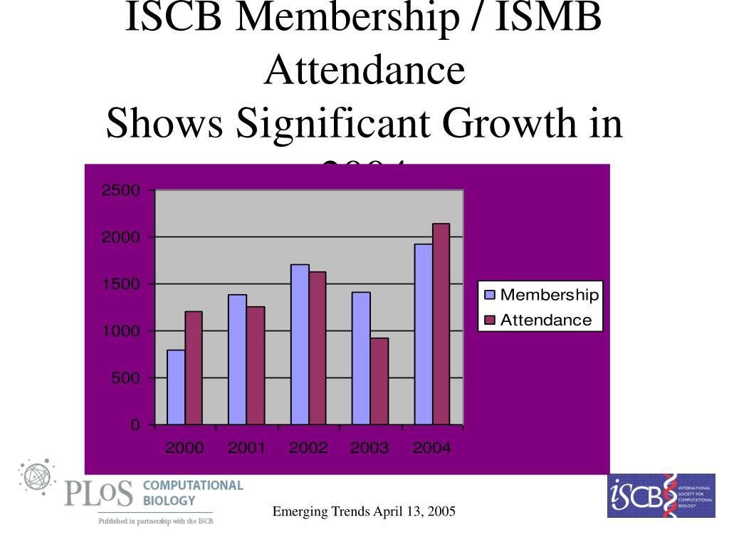 ISCB Membership / ISMB Attendance
