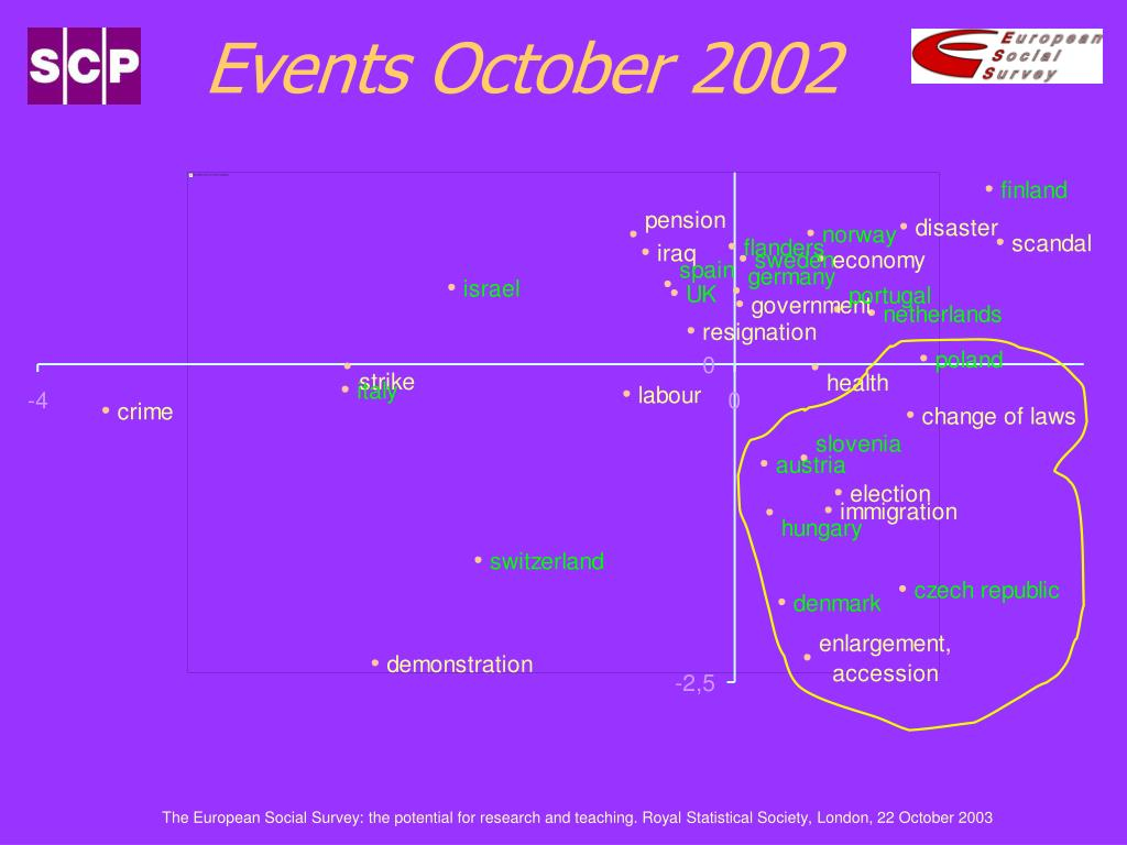 Events October 2002