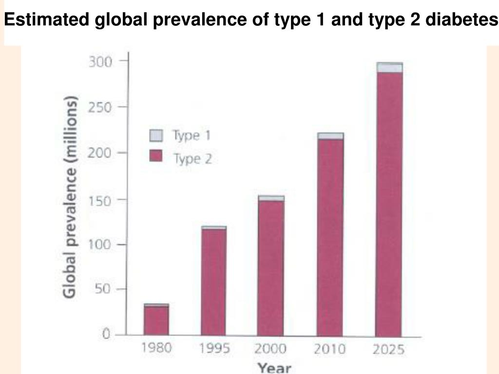 Estimated global prevalence of type 1 and type 2 diabetes