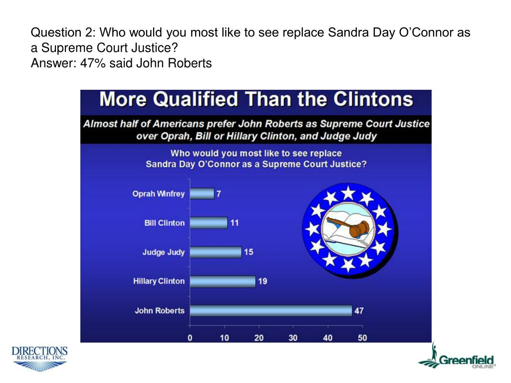 Question 2: Who would you most like to see replace Sandra Day O'Connor as a Supreme Court Justice?