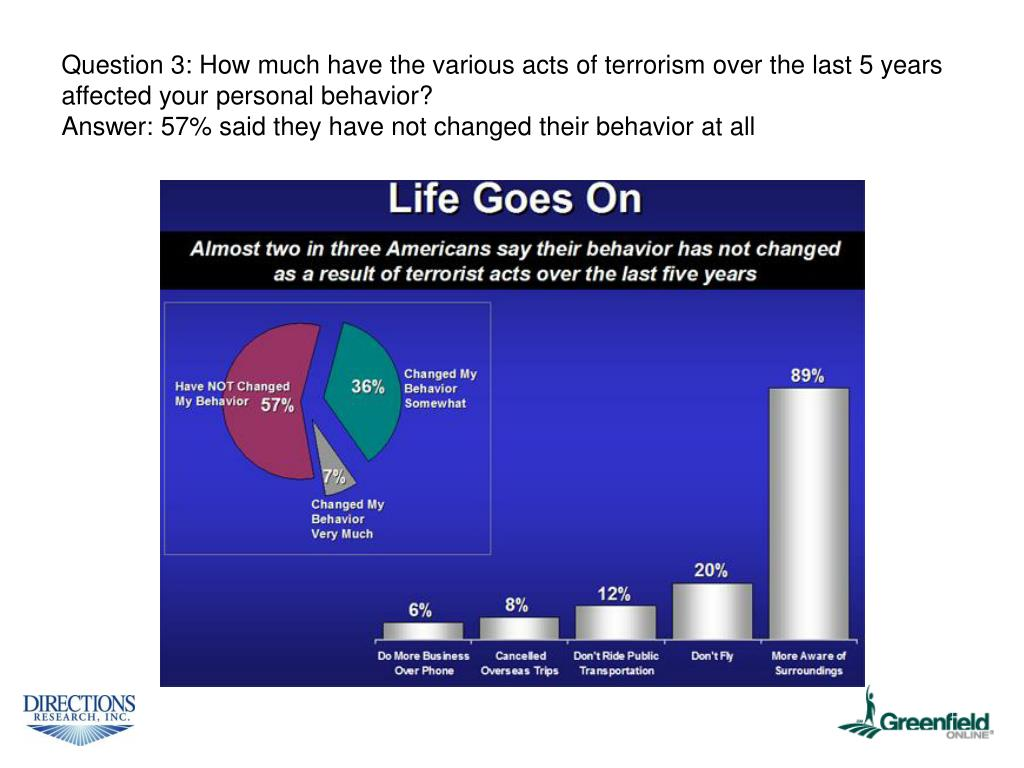 Question 3: How much have the various acts of terrorism over the last 5 years affected your personal behavior?