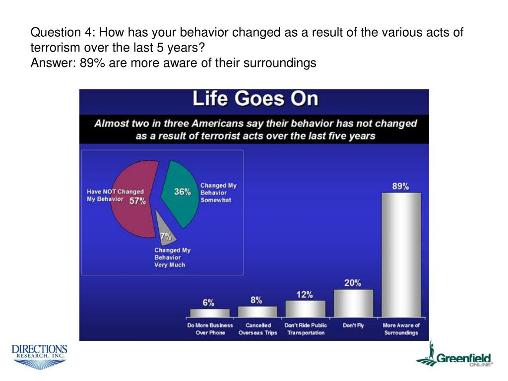 Question 4: How has your behavior changed as a result of the various acts of terrorism over the last 5 years?