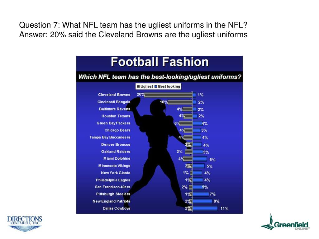 Question 7: What NFL team has the ugliest uniforms in the NFL?