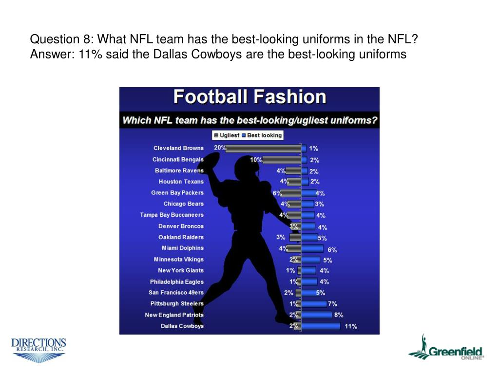 Question 8: What NFL team has the best-looking uniforms in the NFL?