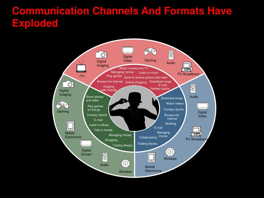 Communication Channels And Formats Have Exploded
