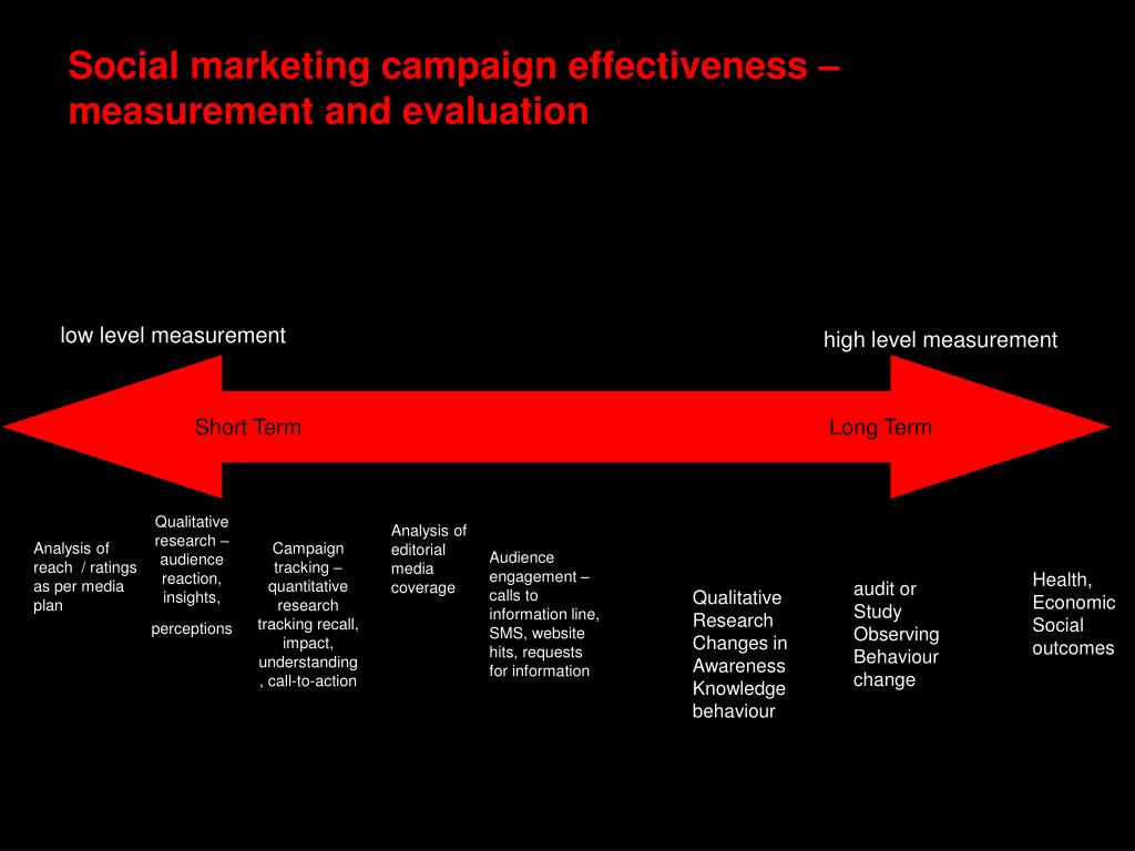Social marketing campaign effectiveness – measurement and evaluation