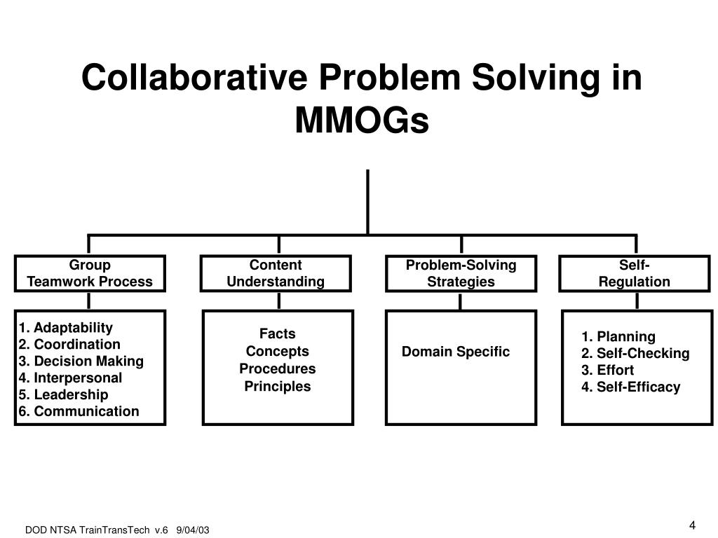 Collaborative Problem Solving in MMOGs