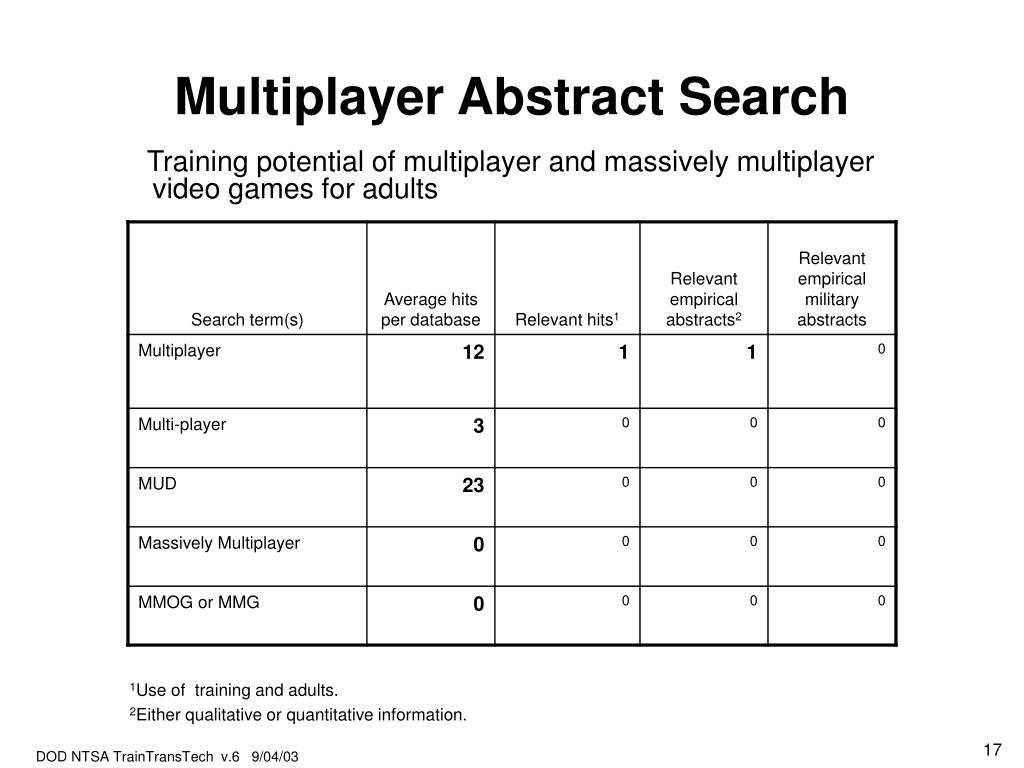 Multiplayer Abstract Search