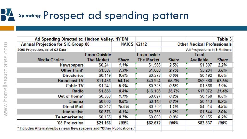 Spending: