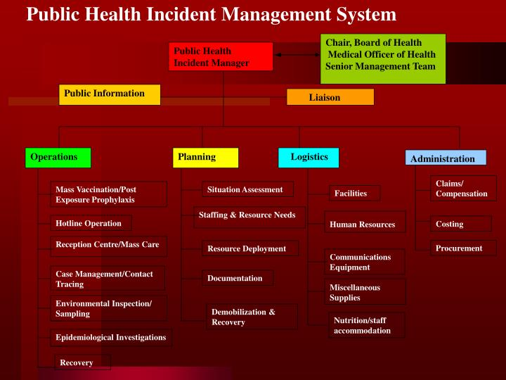 Public Health Incident Management System