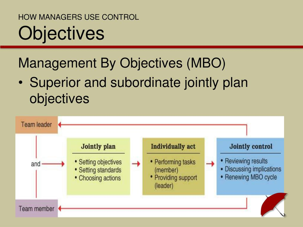 HOW MANAGERS USE CONTROL