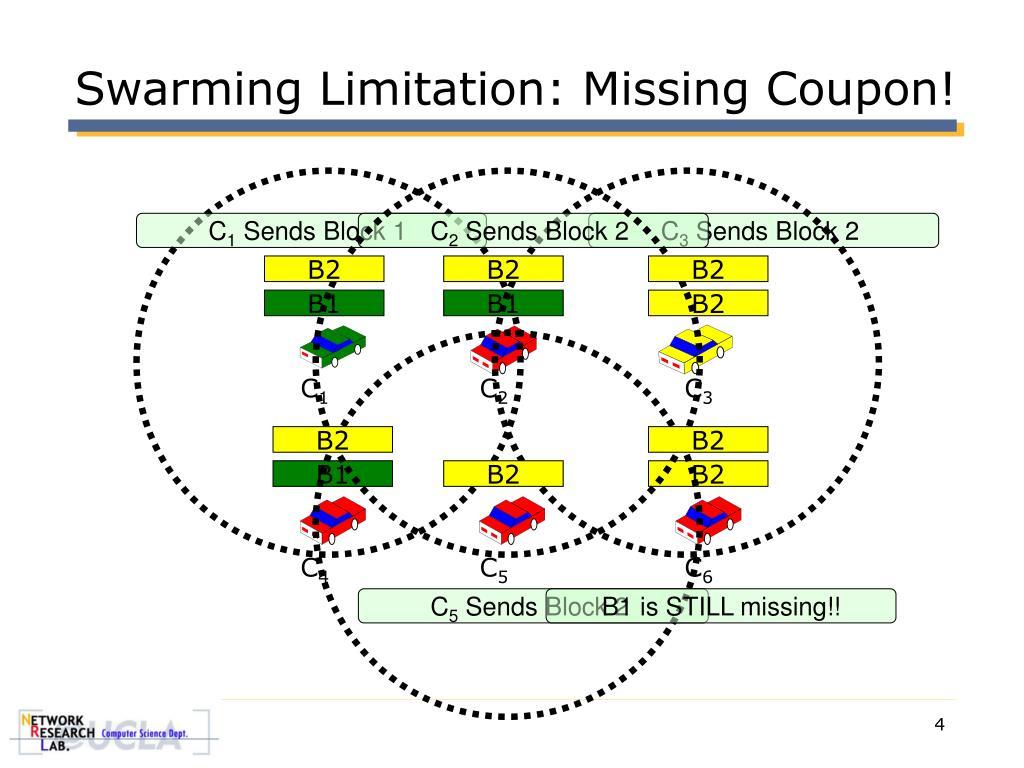 Swarming Limitation: Missing Coupon!