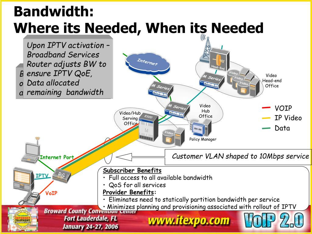 Upon IPTV activation – Broadband Services Router adjusts BW to ensure IPTV QoE, Data allocated remaining  bandwidth