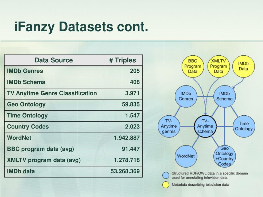 iFanzy Datasets cont.