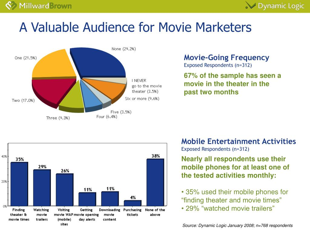 A Valuable Audience for Movie Marketers