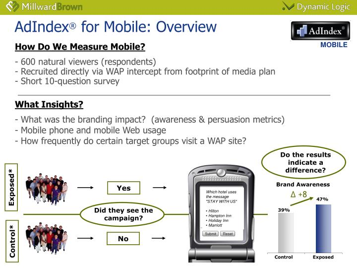 Adindex for mobile overview