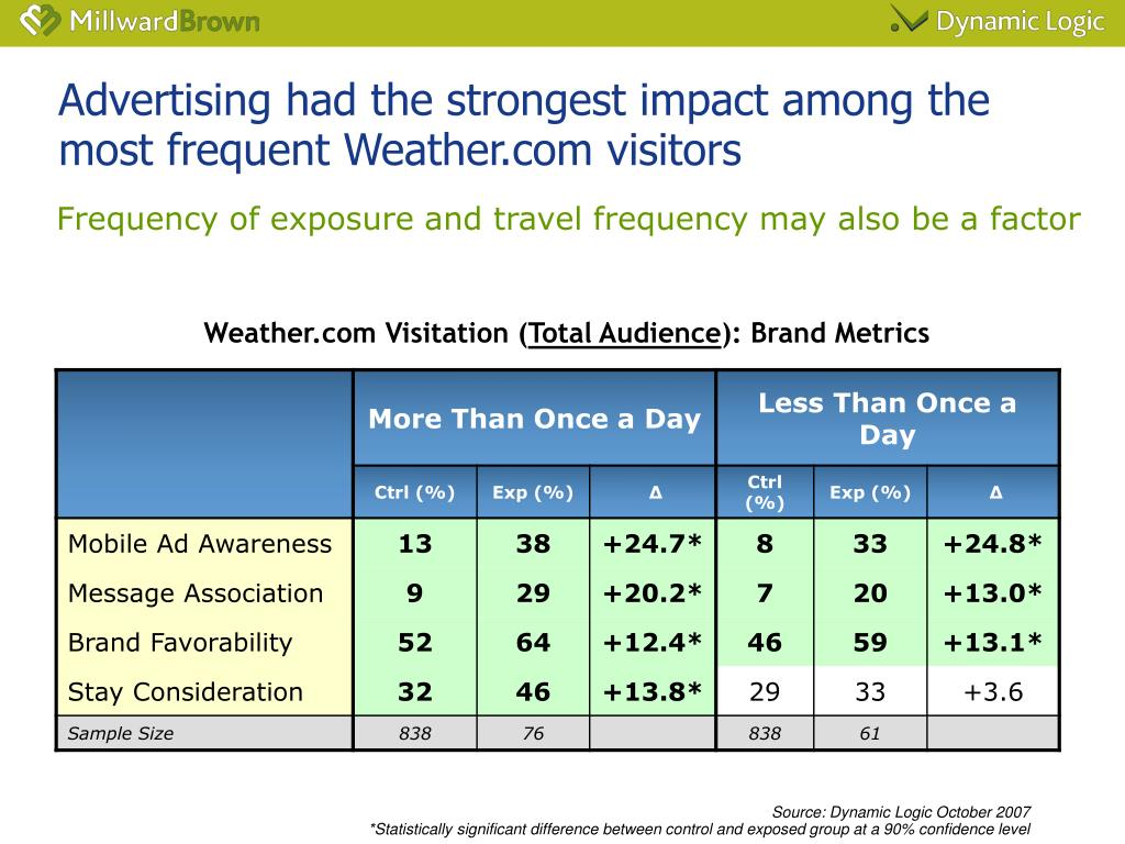 Advertising had the strongest impact among the most frequent Weather.com visitors