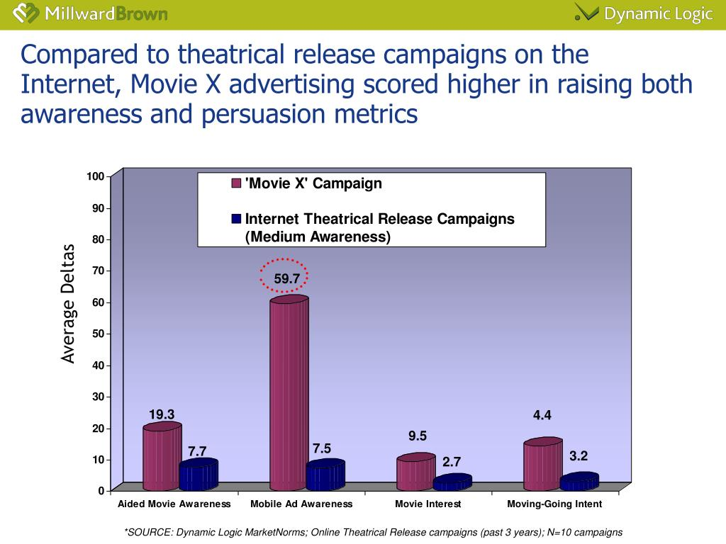 Compared to theatrical release campaigns on the Internet, Movie X advertising scored higher in raising both awareness and persuasion metrics