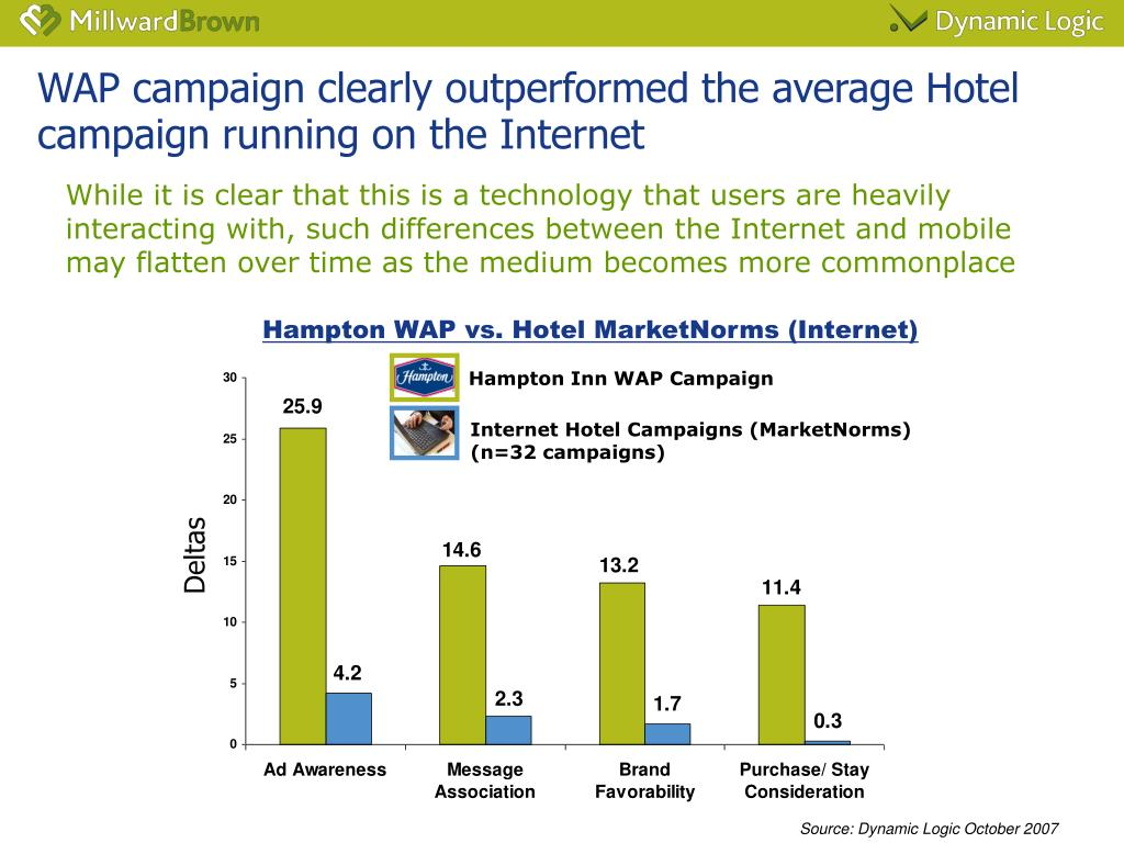 WAP campaign clearly outperformed the average Hotel campaign running on the Internet