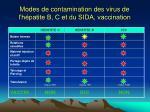 modes de contamination des virus de l h patite b c et du sida vaccination