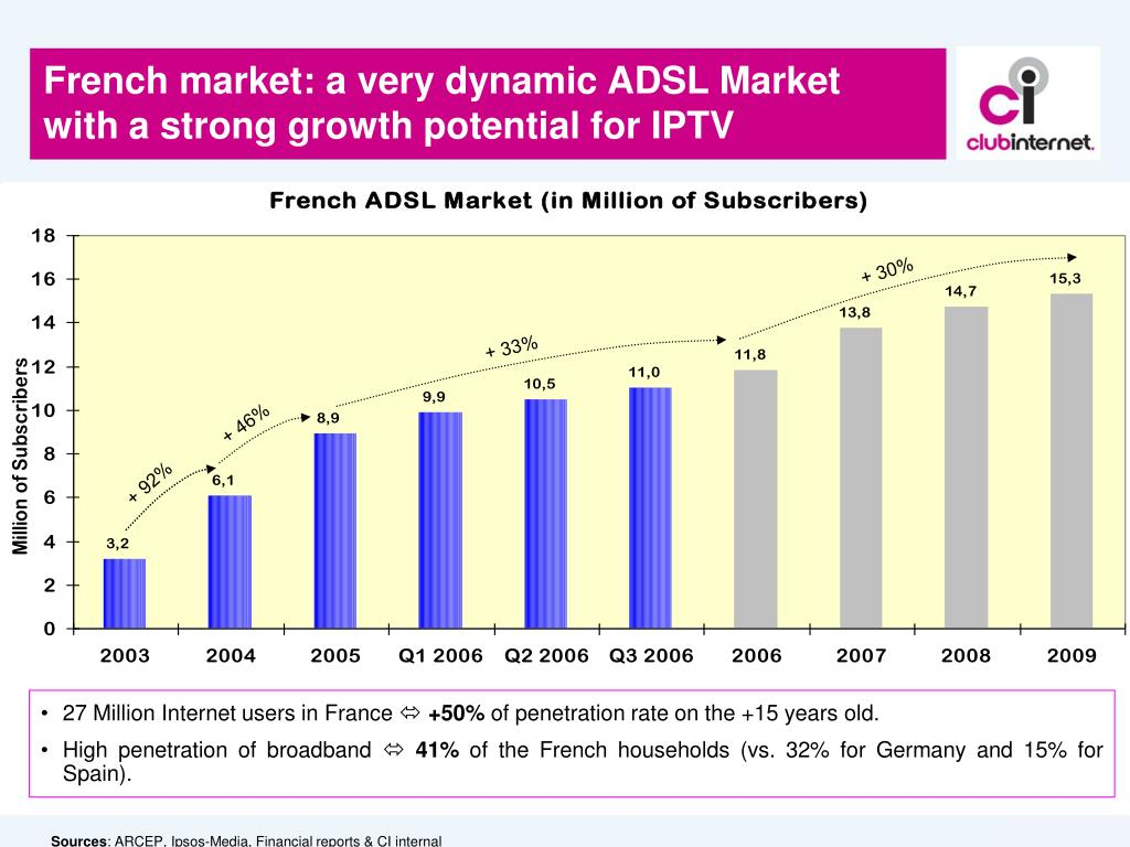 French market: a very dynamic ADSL Market with a strong growth potential for IPTV
