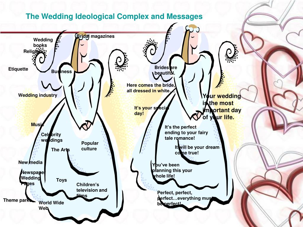 The Wedding Ideological Complex and Messages