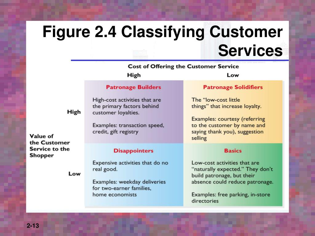 Figure 2.4 Classifying Customer Services