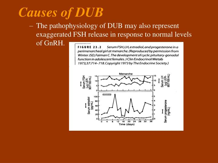 Causes of DUB
