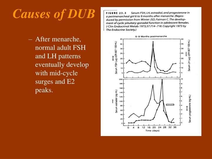 After menarche, normal adult FSH and LH patterns eventually develop with mid-cycle surges and E2 peaks.